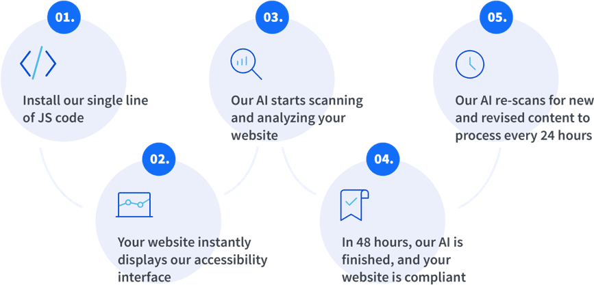 Website Accessibility Solution